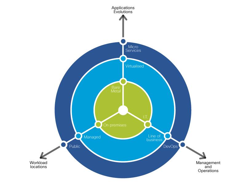 Cisco Data Center Ebook