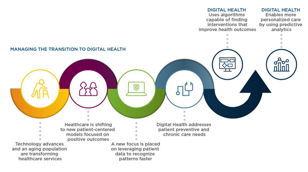 The Shift to Digital Health and the Era of Healthcare 3 0