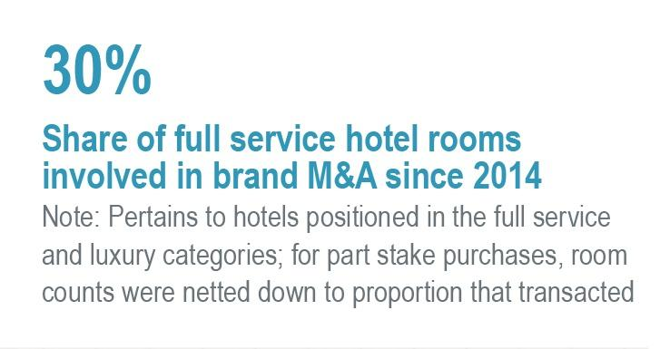 The Case For Hotel Brand Consolidation Is That Public Markets Reward Growth Brands Are On A Never Ending Quest To Bolster Their Pipeline